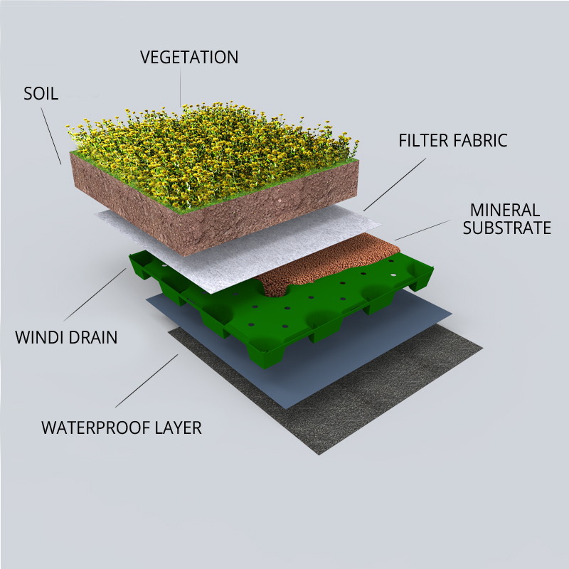 Windi Drain stratigraphy for green roofs